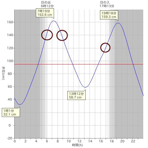 大潮のタイドグラフ