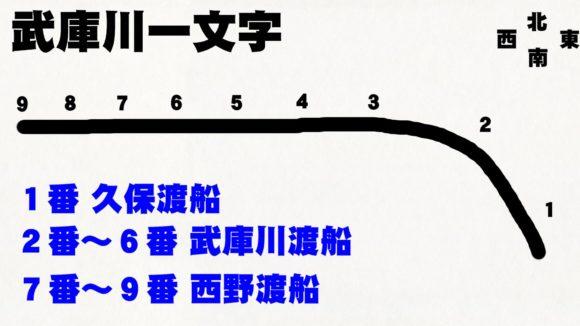 武庫川一文字の全体像